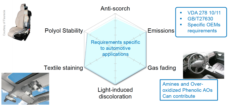 Polyurethane demands of the Automotive Industry
